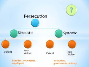 Christian Persecution Definition