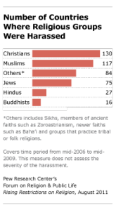 Pew Study Religion Persecution Christian