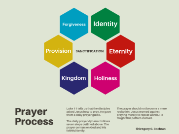 Lords Prayer Process2